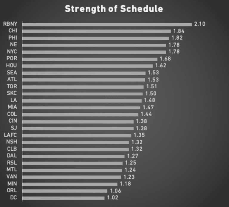 Strength of Schedule Rankings: New York Red Bulls, Chicago Fire FC toughest road, Orlando City SC, DC United easiest - https://league-mp7static.mlsdigital.net/images/SOS%2010-21.png