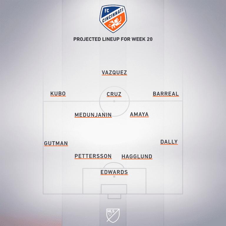 FC Cincinnati vs. Minnesota United | 2020 MLS Match Preview - Project Starting XI