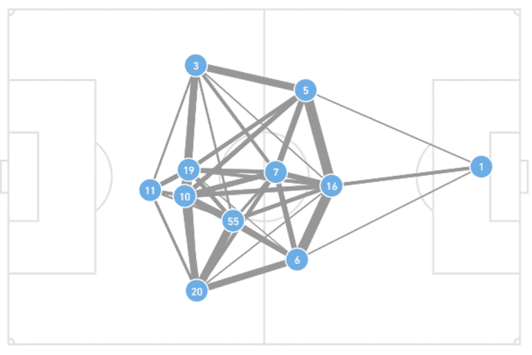 NYCFC network passing map vs. Philly