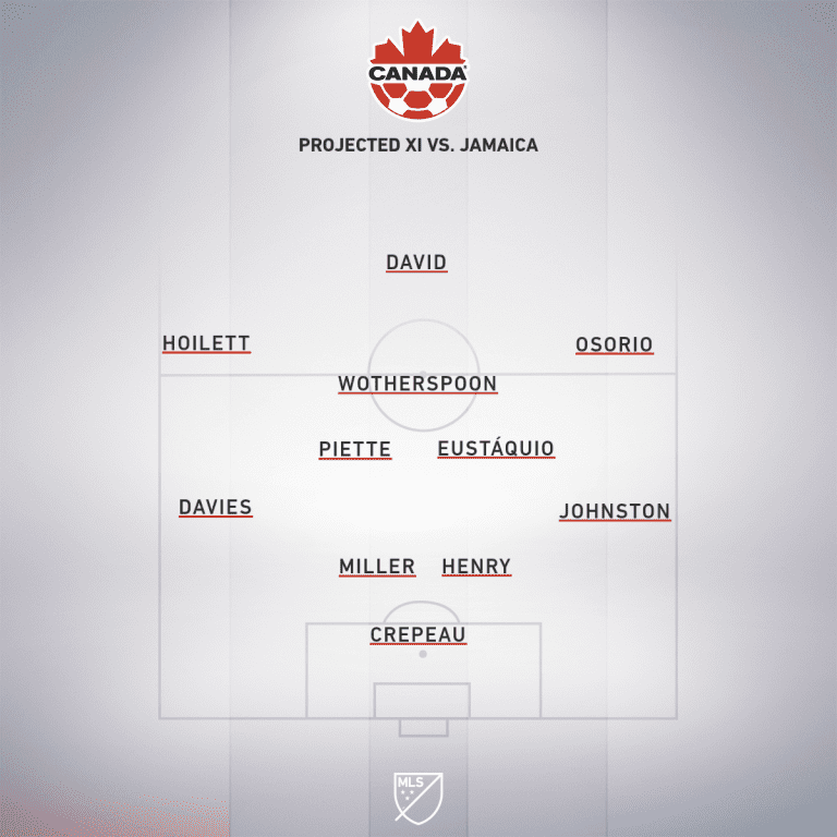 CAN projected XI vs. JAM