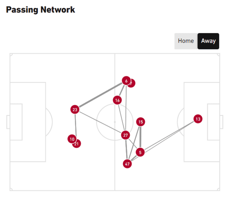 rbny passing network