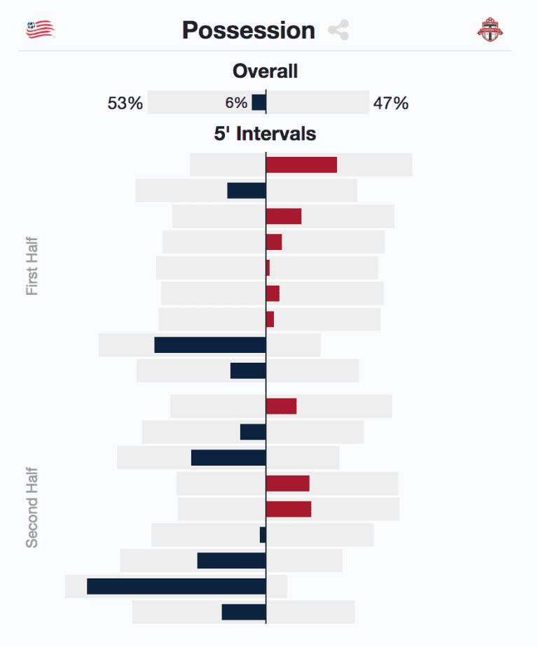 Armchair Analyst: All 24 MLS teams in review   Week 26 analysis -