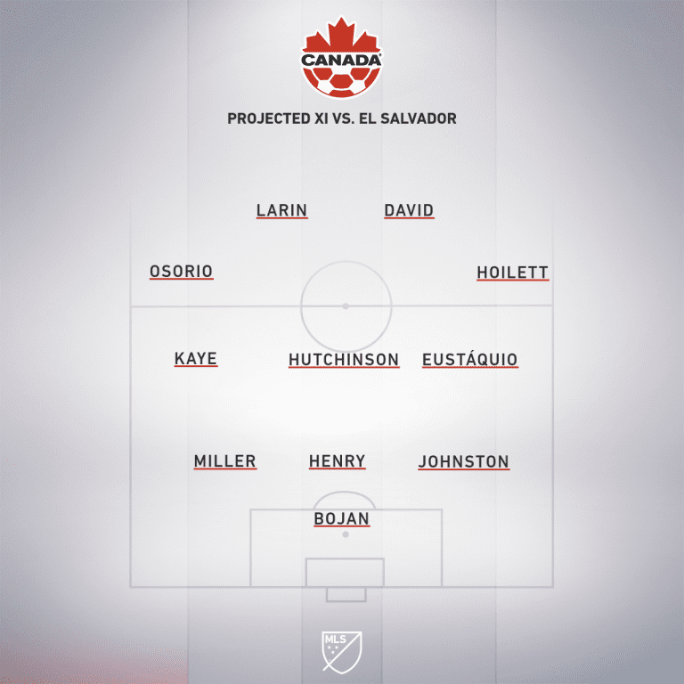 CAN projected XI Vs. SLV
