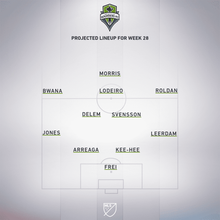 Seattle Sounders FC vs. New York Red Bulls   2019 MLS Match Preview - Project Starting XI