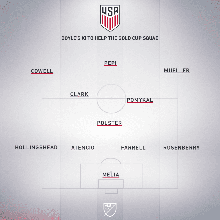 Best XI of MLS for the Gold Cup