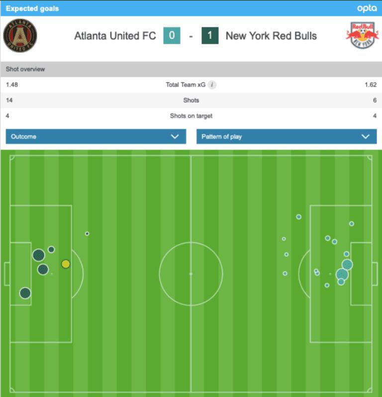 Four takeaways from the New York Red Bulls' 1-0 win over Atlanta United  | Sam Jones -