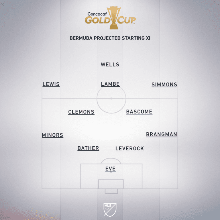 Costa Rica vs. Bermuda | 2019 Concacaf Gold Cup Preview - Project Starting XI