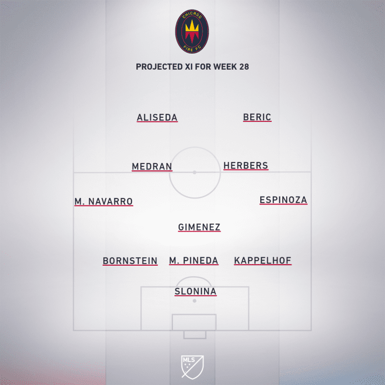 CHI projected XI Week 28