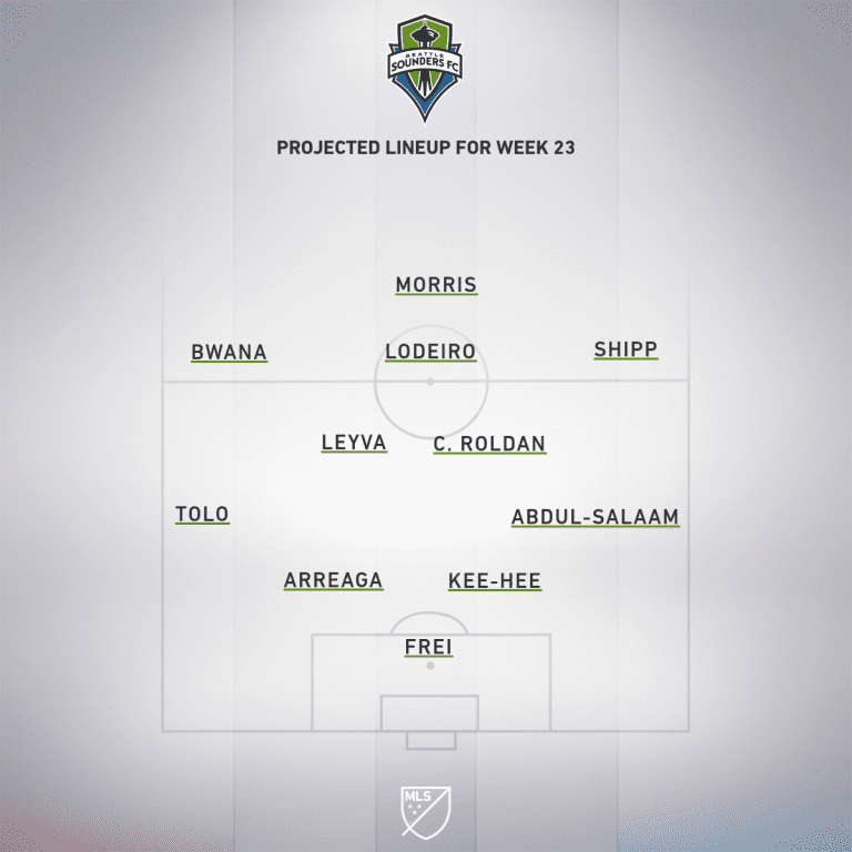 Seattle Sounders vs. New England Revolution   2019 MLS Match Preview - Project Starting XI