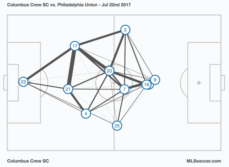 Armchair Analyst: Return of the back 3 in full effect & more from Week 20 -