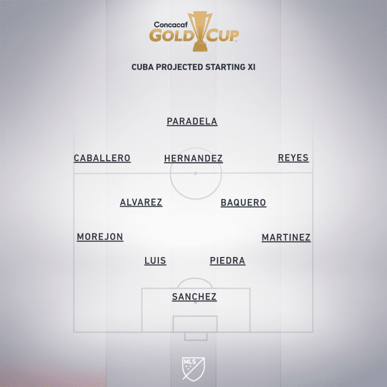 Canada vs. Cuba | 2019 Concacaf Gold Cup Preview - Project Starting XI