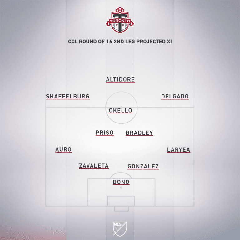 TOR CCL Round 16 2nd leg projected XI