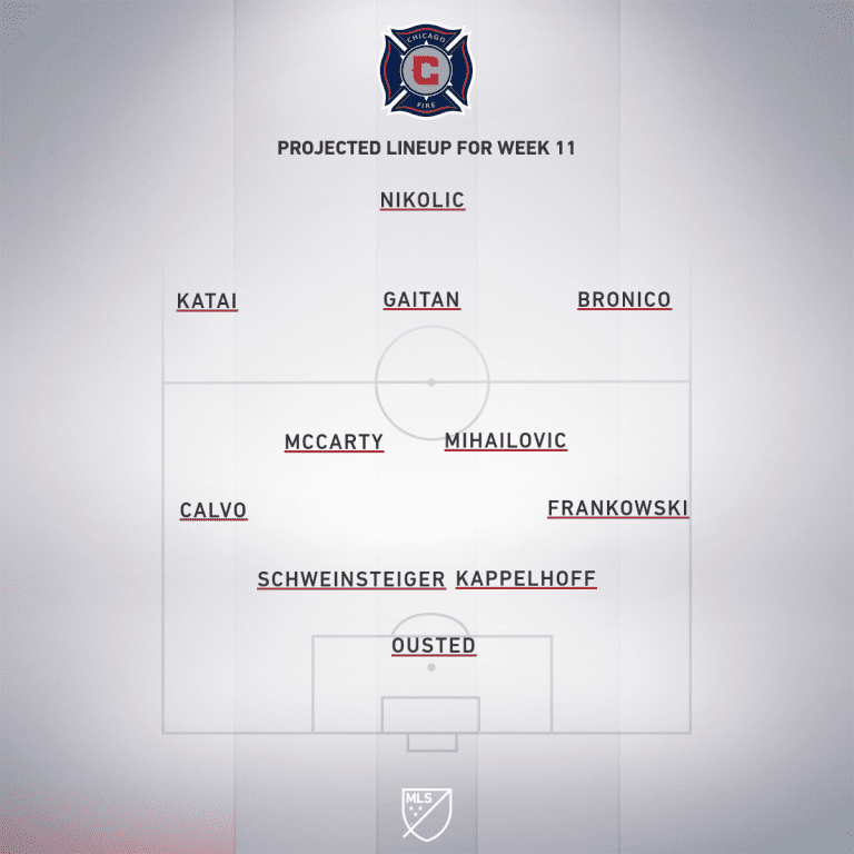 Chicago Fire vs. New England Revolution | 2019 MLS Match Preview - Project Starting XI