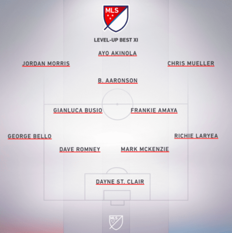 Dishing out Alternative Awards for the 2020 MLS season   Andrew Wiebe - https://league-mp7static.mlsdigital.net/images/Level%20Up%20Best%20XI.png