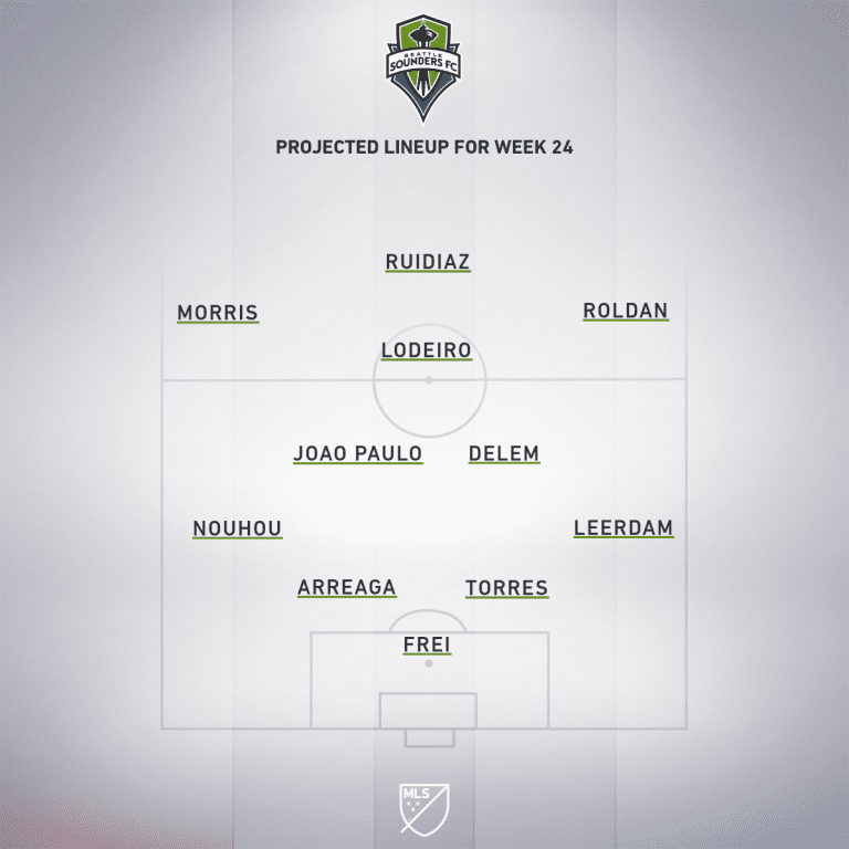 Seattle Sounders FC vs. San Jose Earthquakes | 2020 MLS Match Preview - Project Starting XI