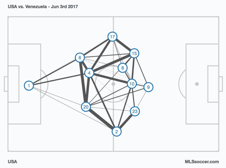 Armchair Analyst: Set piece defense becoming a problem for USMNT -