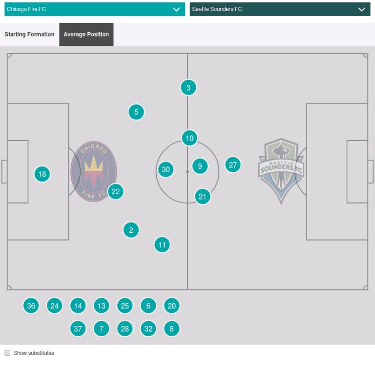 New-look Chicago Fire FC show potential in win over Seattle Sounders | Tom Bogert - https://league-mp7static.mlsdigital.net/images/widget_Opta_26%20(1).png