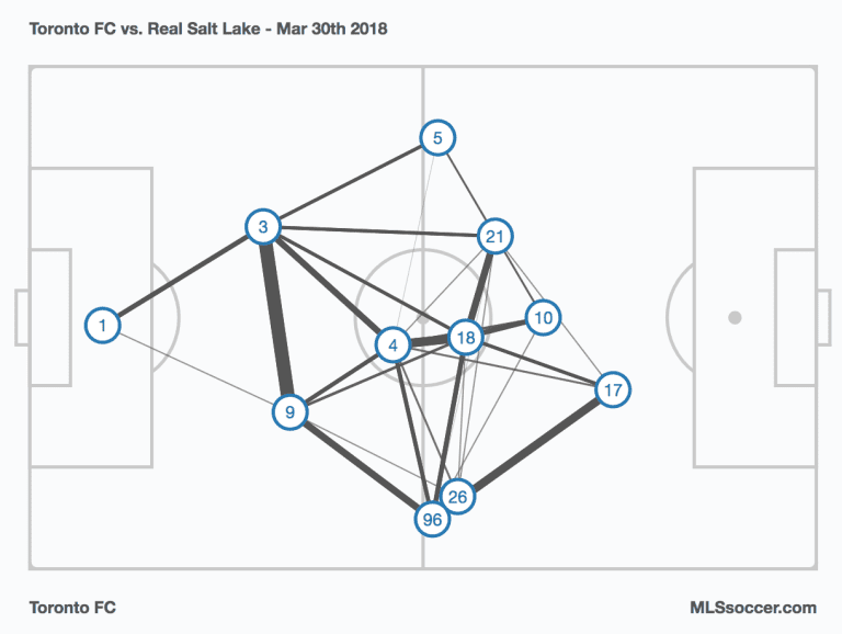 Armchair Analyst: TFC ease through RSL with America looming -
