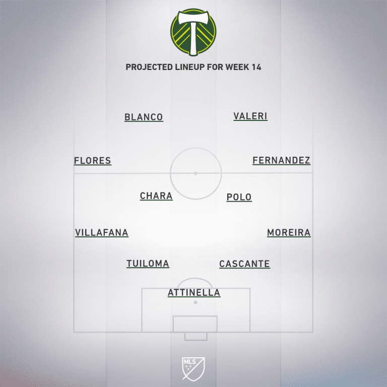 Portland Timbers vs. Los Angeles Football Club | 2019 MLS Match Preview - Project Starting XI