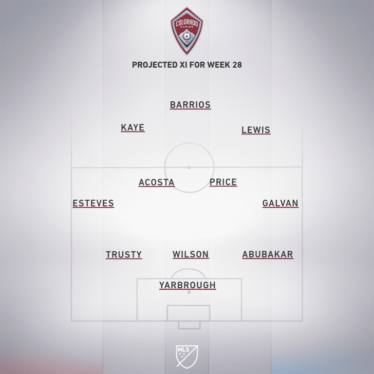 COL projected XI Week 28