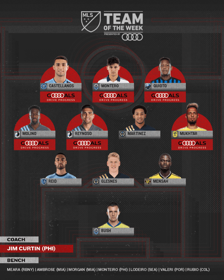 Team of the Week presented by Audi: Philadelphia Union lead after clinching Supporters' Shield - https://league-mp7static.mlsdigital.net/images/mls_soccer_2018_22020-11-09_11-08-56.png