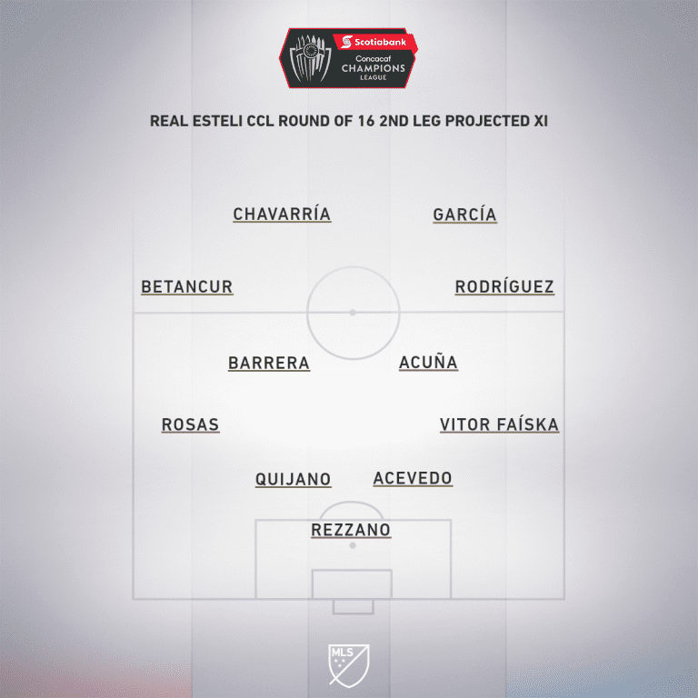 Real Esteli CCL Round 16 2nd leg projected XI