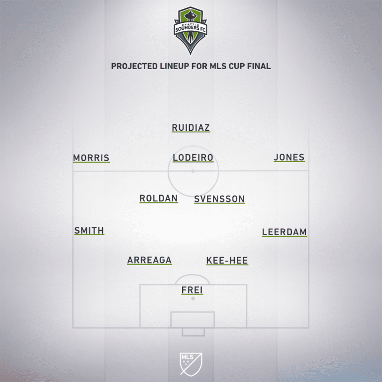 2019 MLS Cup: Seattle Sounders vs Toronto FC | How to watch and stream - Project Starting XI