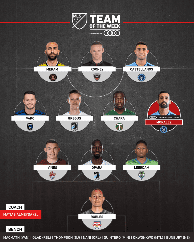 Team of the Week presented by Audi: Maxi Moralez makes it happen in Week 17 - https://league-mp7static.mlsdigital.net/images/mls_soccer_2018_22019-07-01_11-49-20.png