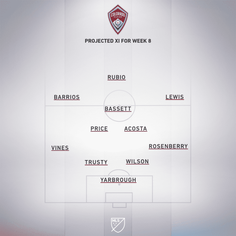 COL projected XI Week 8
