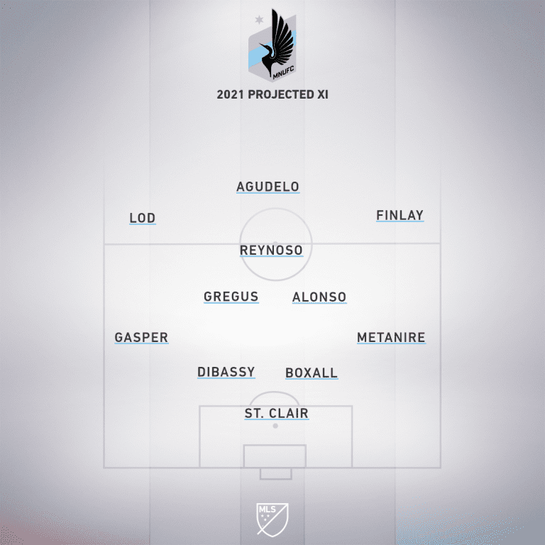 minnesota projected xi