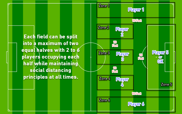 MLS clubs can begin voluntary small group training sessions - https://league-mp7static.mlsdigital.net/images/field3-1.png