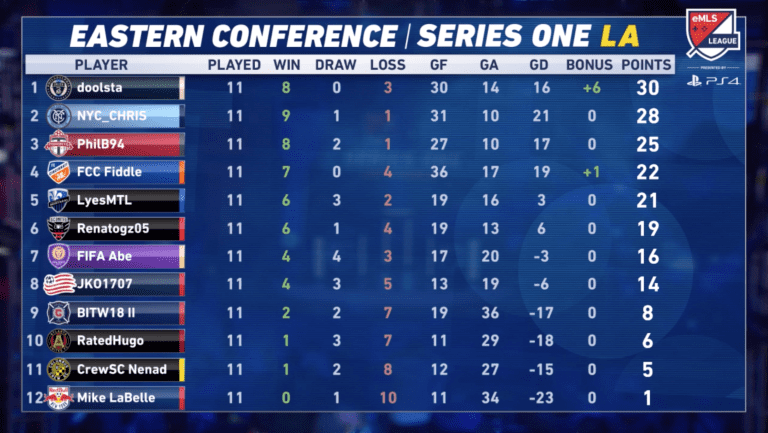 What to watch for heading into eMLS League Series Two this weekend - https://league-mp7static.mlsdigital.net/images/East%20Standings.png