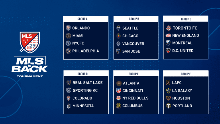 Nashville SC withdrawn from MLS is Back Tournament: Here's how the groups and schedule change - https://league-mp7static.mlsdigital.net/images/All_Groups_UPDATE%2016x9.png