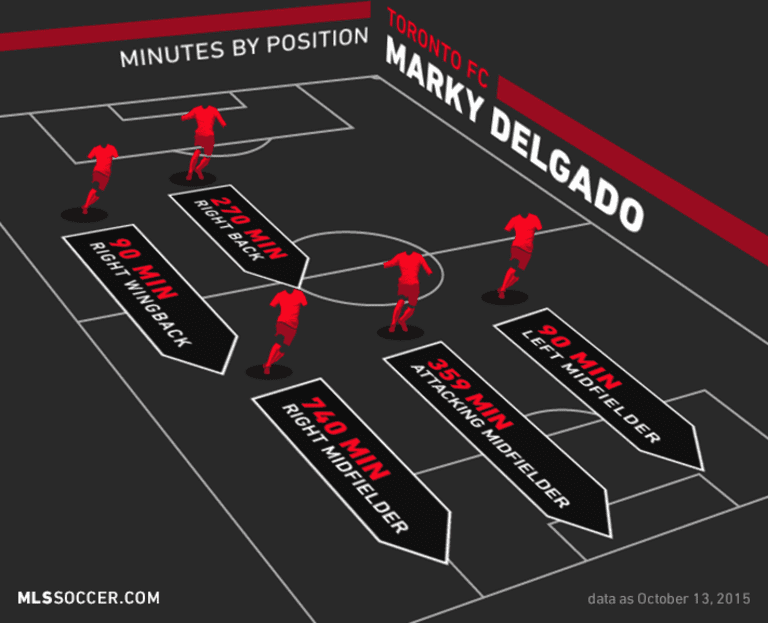 From Sun to Snow: Marky Delgado manages uncertainty to play a major role for Toronto FC - https://league-mp7static.mlsdigital.net/images/Delgado%20FYP%20art.png