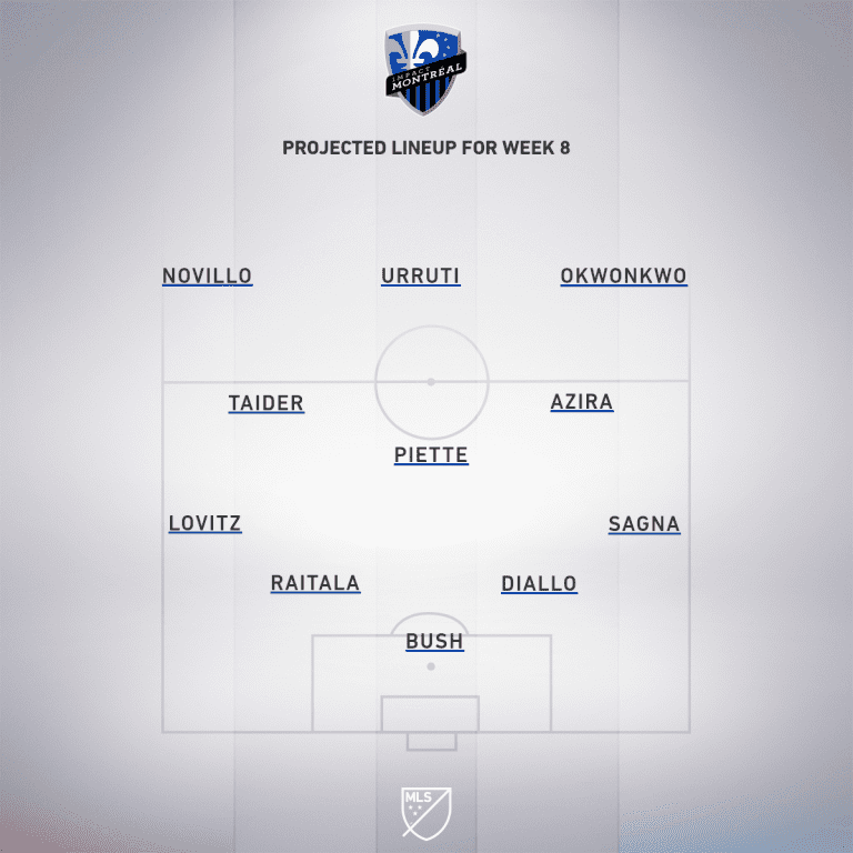 Philadelphia Union vs. Montreal Impact | 2019 MLS Match Preview - Project Starting XI