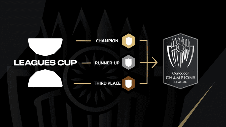 leagues cup - 2023 tournament and CCL