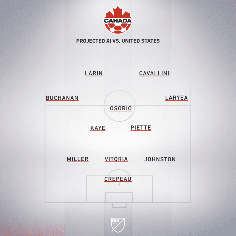 CAN projected XI vs. USA