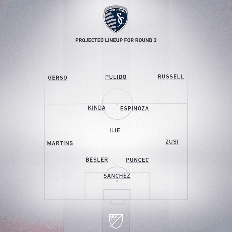 Preview: Sporting Kansas City vs. Colorado Rapids | MLS is Back Tournament, Group D - Project Starting XI