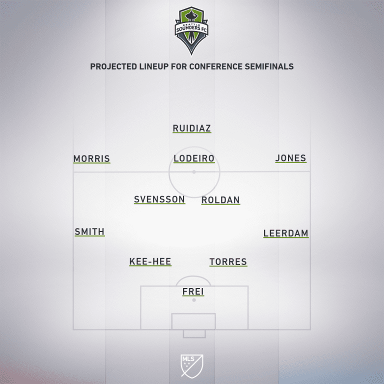 Seattle Sounders vs. Real Salt Lake MLS Playoffs: How to watch and stream - Project Starting XI