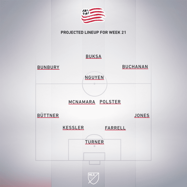 New York Red Bulls vs. New England Revolution | 2020 MLS Match Preview - Project Starting XI
