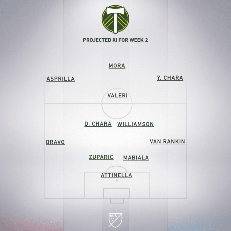 POR Week 2 projected XI