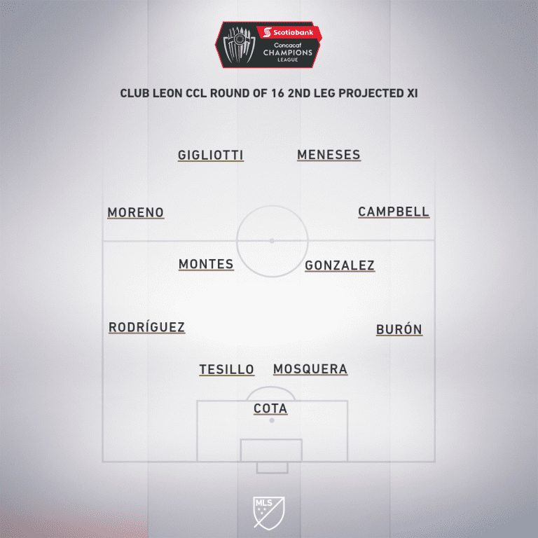 Leon CCL Round 16 2nd leg projected XI