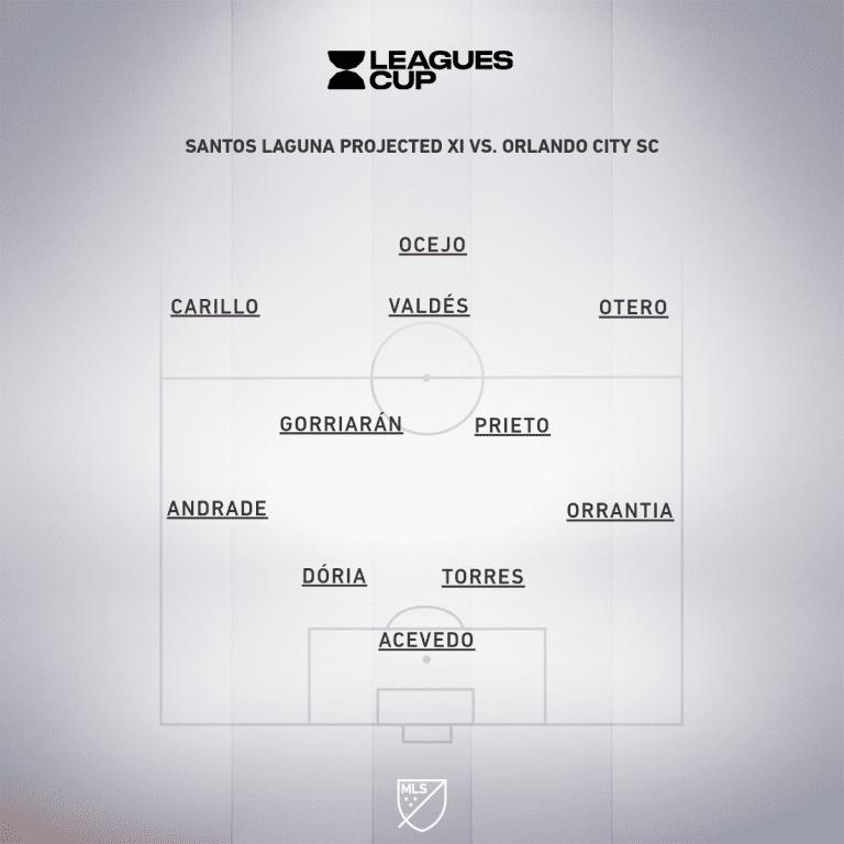 Santos Laguna projected XI vs. ORL