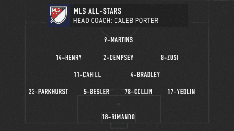 MLS Classics: Bayern Munich comes to Portland for 2014 MLS All-Star Game - https://league-mp7static.mlsdigital.net/styles/image_default/s3/images/MLS_lineup_05-09-20.png