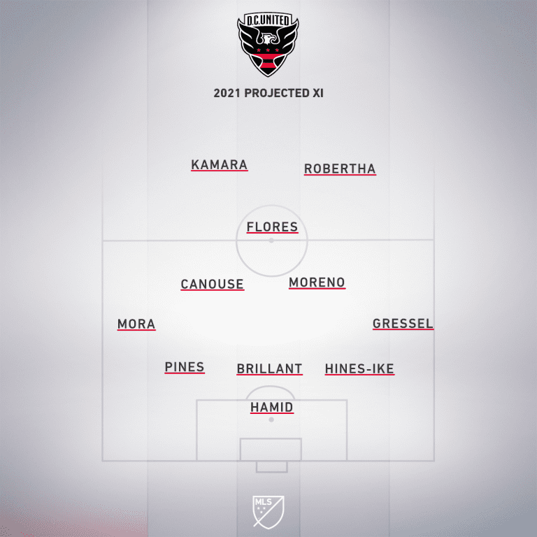 dc united projected xi