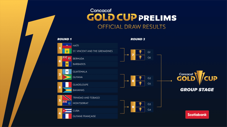 Concacaf 2021 Gold Cup draw: USA and Canada to face off in group stage - https://league-mp7static.mlsdigital.net/images/prelims.png