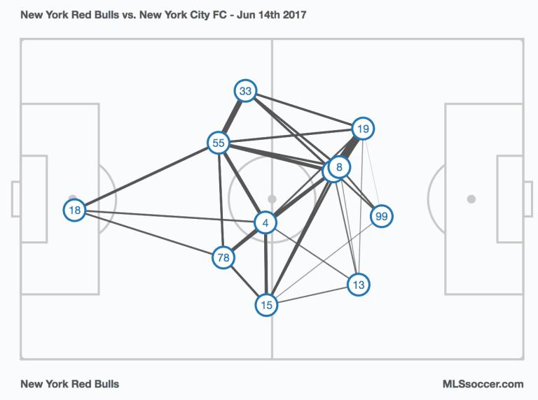 Armchair Analyst: On the Radar for Week 16 of the MLS season -