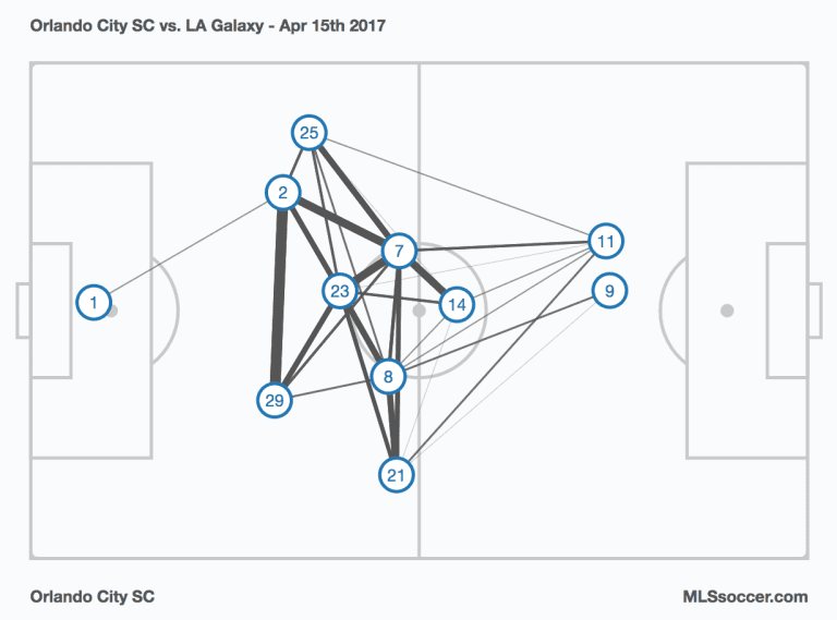 Armchair Analyst: Heading into Week 8, 22 questions for 22 MLS teams -