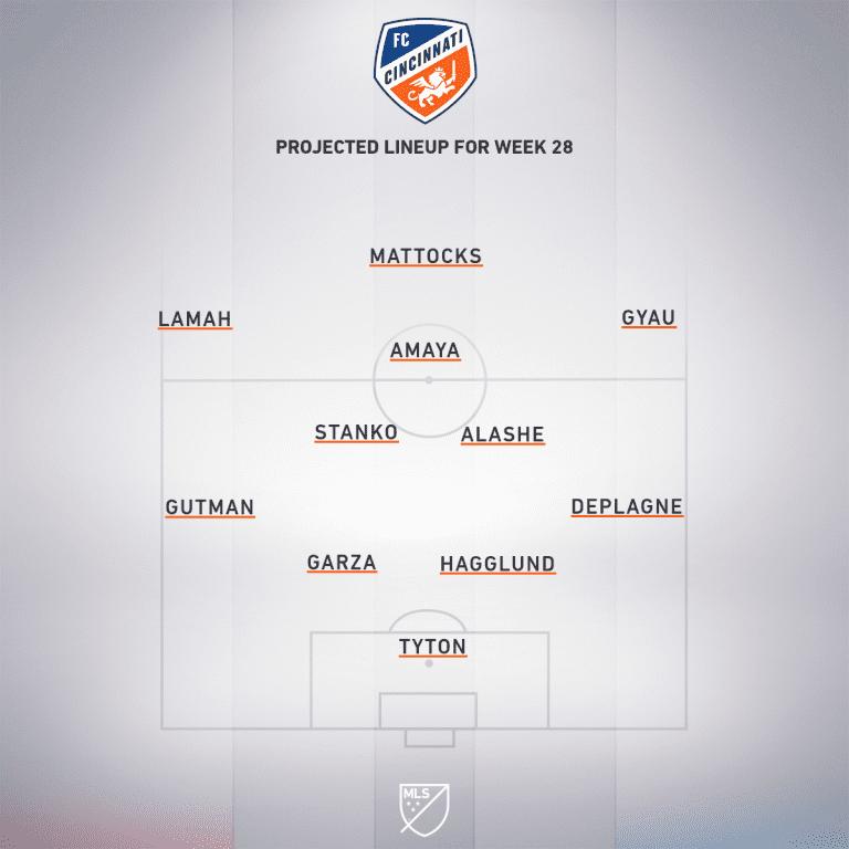 Montreal Impact vs. FC Cincinnati | 2019 MLS Match Preview - Project Starting XI