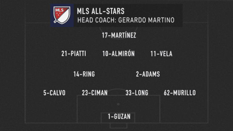 MLS Classics: Juventus comes to town for 2018 MLS All-Star Game in Atlanta - https://league-mp7static.mlsdigital.net/styles/image_default/s3/images/MLS_Lineup_allstar.png
